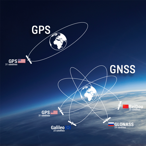 GNSS and GPS