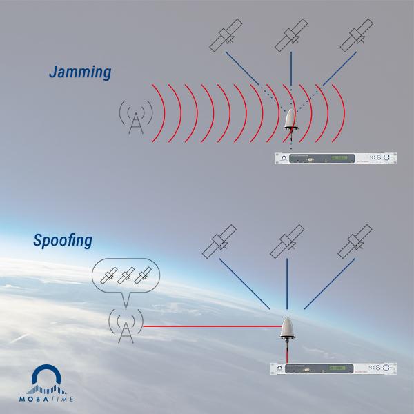 jamming spoofing