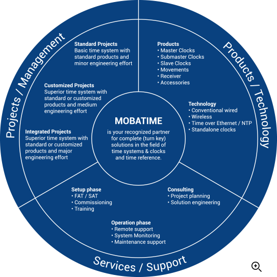 Services support overview